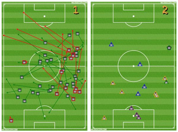 Image 1: Ratio de passes 33/47. Image 2: 6 récupérations (orange), 4 interceptions (bleu), 3 dégagements (mauve), 1 dribble (vert) et 1 faute gagnée (pentagone).